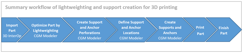 CGM 3D Printing Workflow