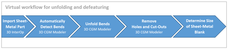 CGM Sheet Metal Workflow