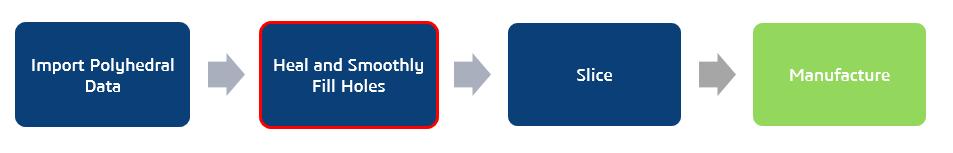 mesh-based data workflow