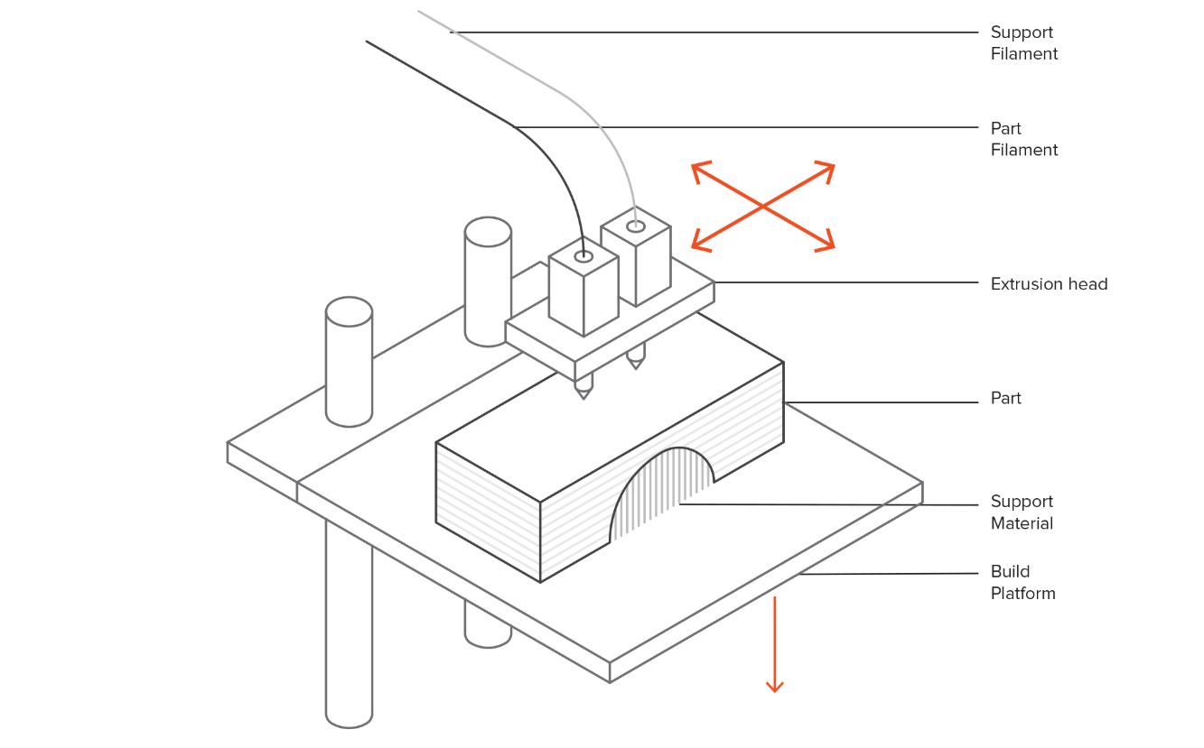 Basic Schematics of an FDM 3D Printer