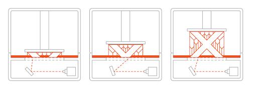 Basic Schematics of an SLA Printer