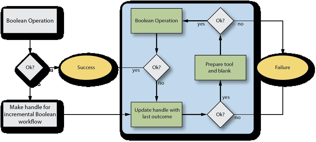 Incremental Boolean Workflow