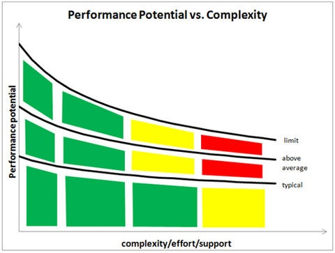 Performance Complexity