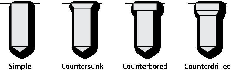 CGM Core Modeler Hole Types